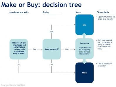 Make or buy business plan