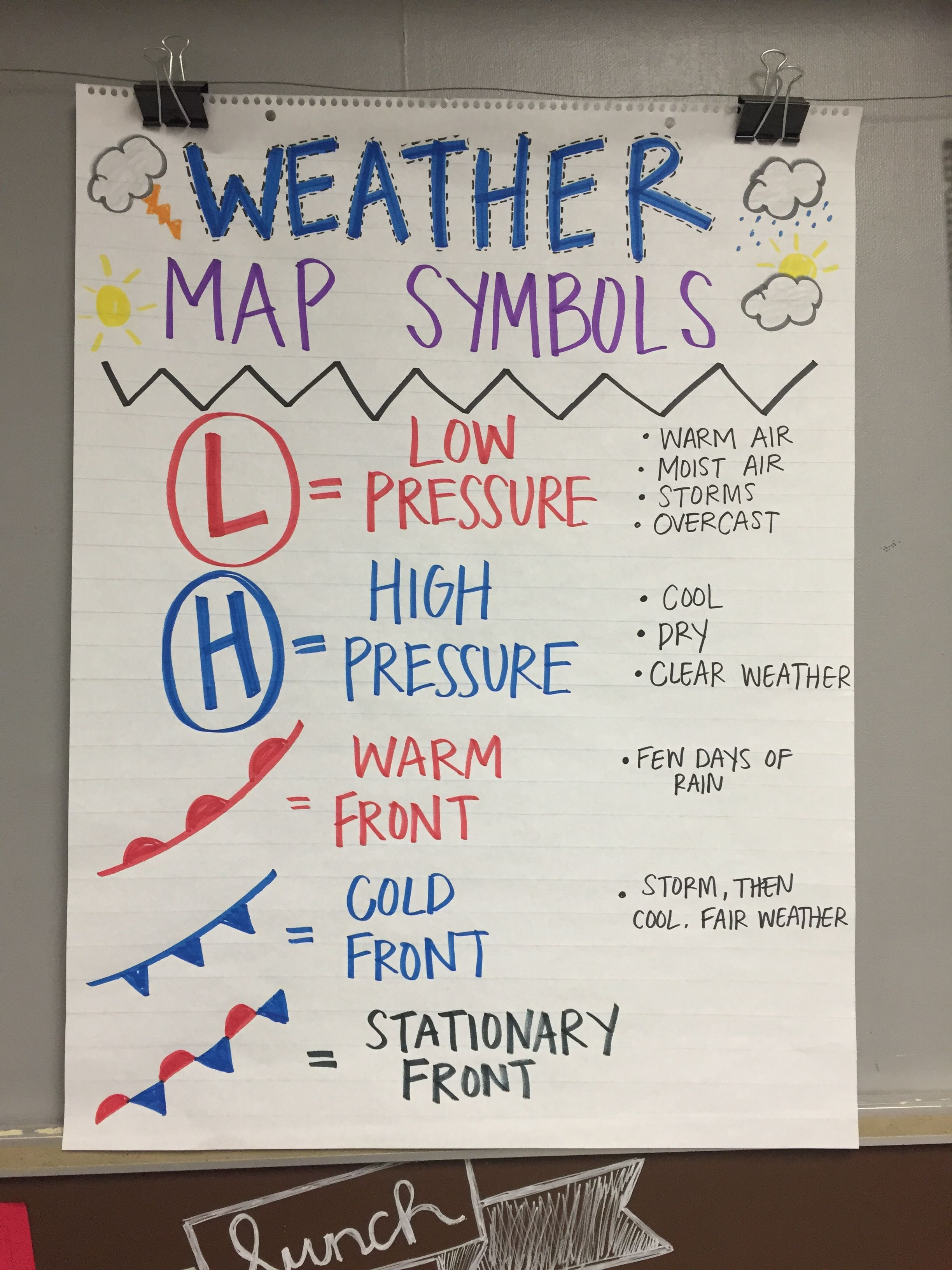 Weather Map Symbol Anchor Chart   Weather science [ 3264 x 2448 Pixel ]