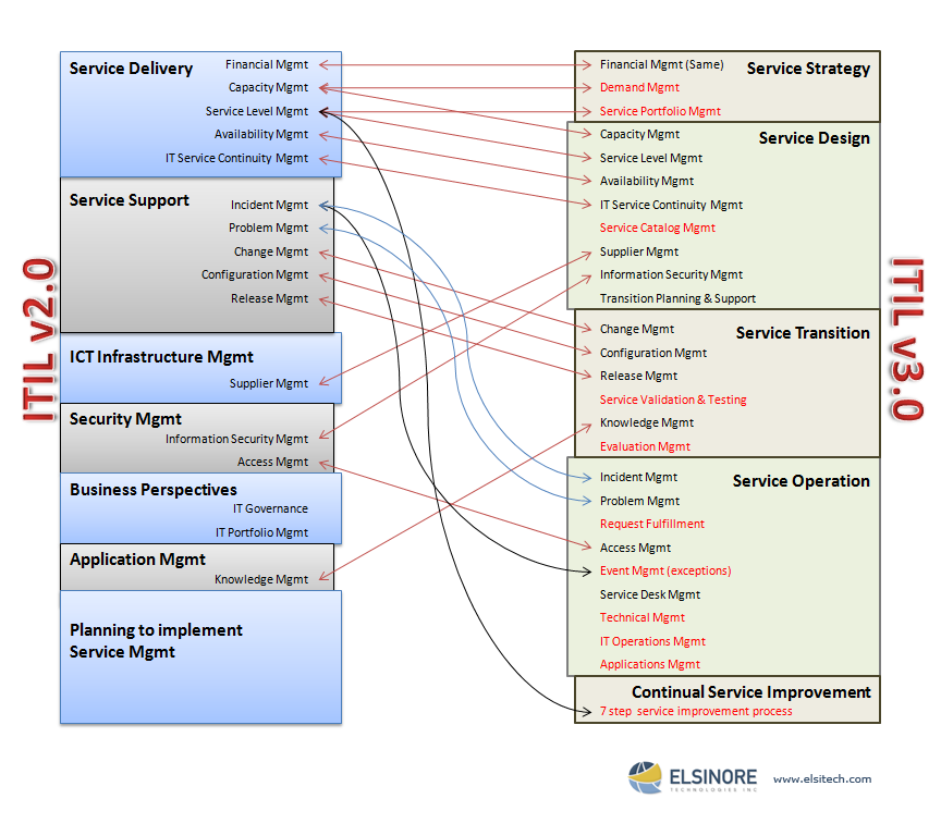 Great Service Management Diagram For Itil V20 Vs Itil V30 It