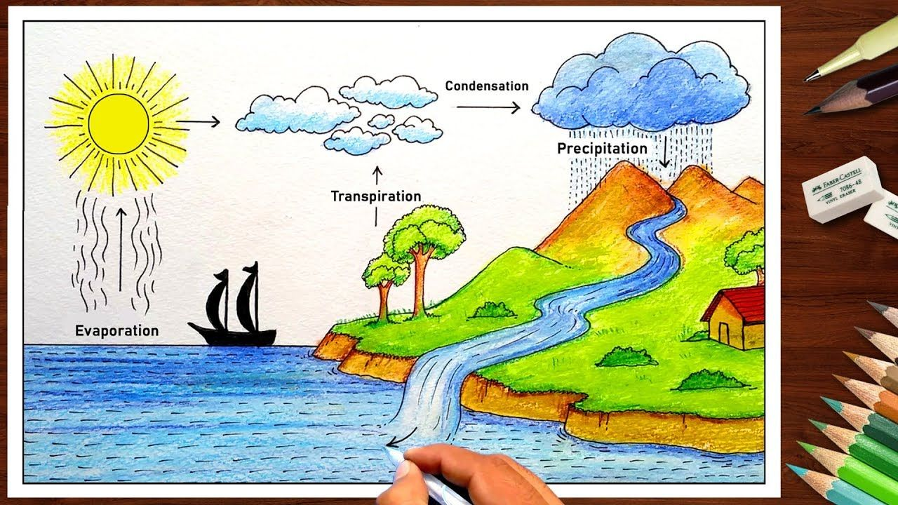 How to draw Water Cycle drawing for School Project ( very easy ) step by...  | Cycle drawing, Water drawing, Water cycle diagramPinterest
