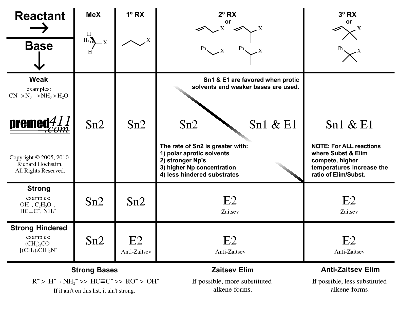 Télécharger sn1 sn2 e1 e2 cours PDF | SN2 SN1 E2 PDF