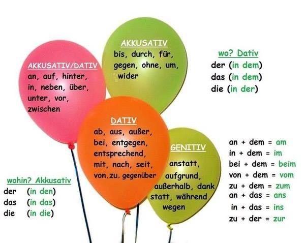 Pr positionen mit akkusativ dativ und genitiv for Prapositionen mit akkusativ