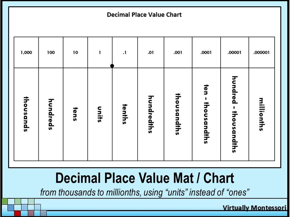 Decimal Place Value Chart Or Mat From Virtually Montessori - This