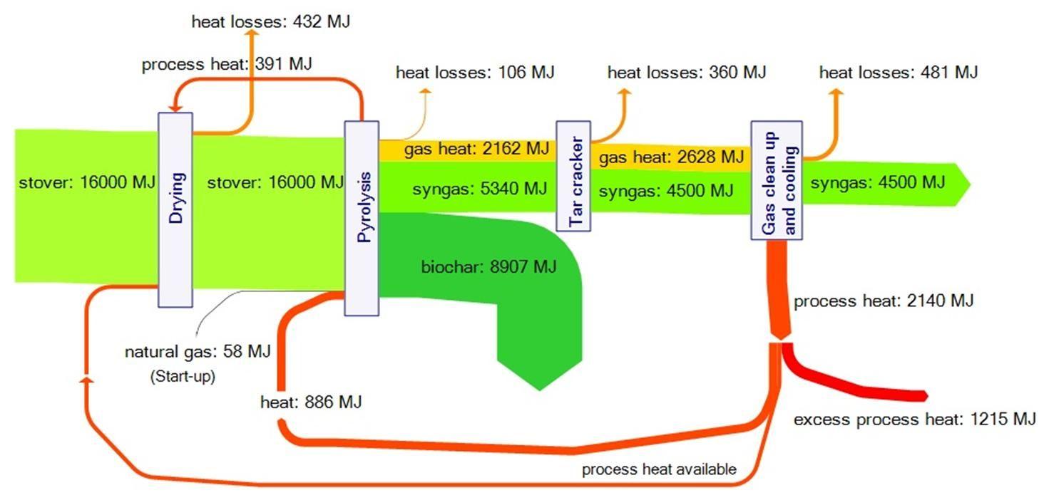 lca stover char sankey diagram process flow diagram line chart [ 1464 x 702 Pixel ]