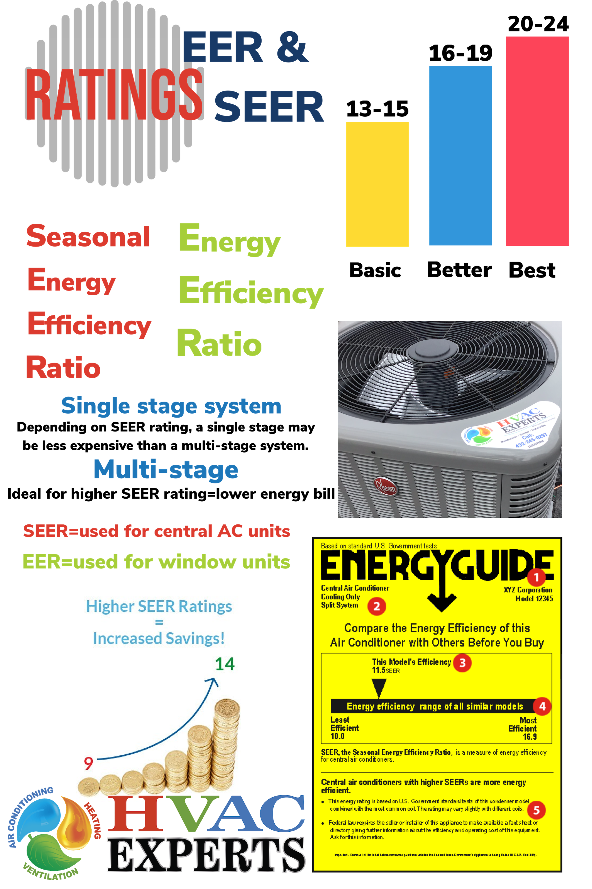 SEER VS. EER in 2020 (With images) Hvac infographic