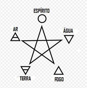 Quatro elementos e pentagrama (In Portuguese) - Wicca – Wikipédia, a enciclopédia livre