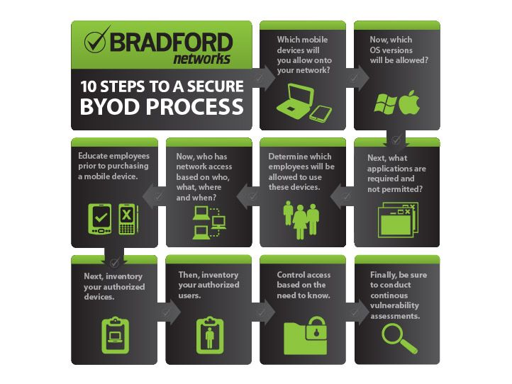 10 Steps to a Secure BYOD Process Byod, 10 things