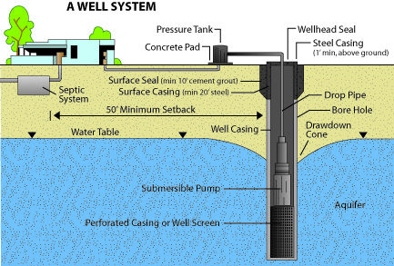 Diagram Showing Components Of A Well System Geothermal