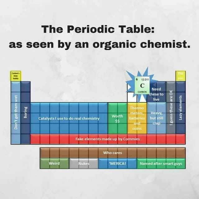 The Periodic Table of Elemental Discoveries By Country Phd student - fresh different atomic mass periodic table
