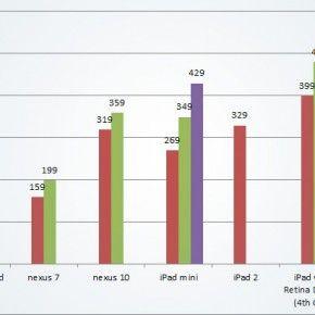 Tablet Price Comparison - Apple, Amazon, Google, Microsoft