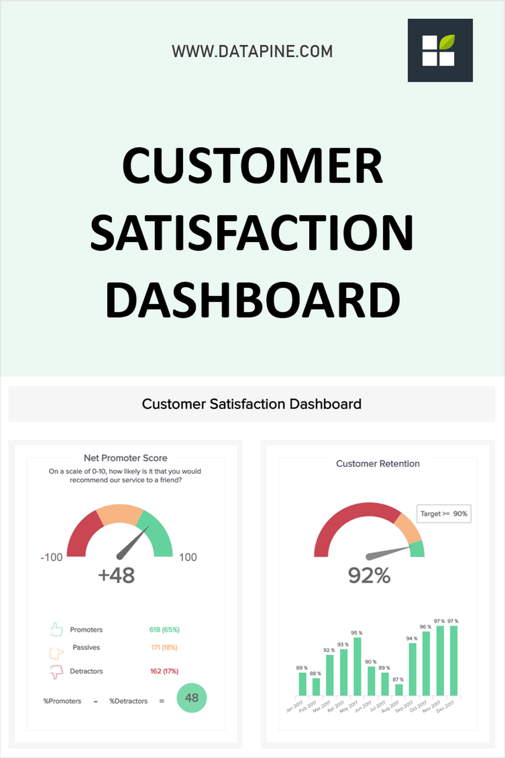 Increase Your Customer Satisfaction Levels With Professional Dashboards In 2021 Increase Customers Interactive Dashboard Customer Retention