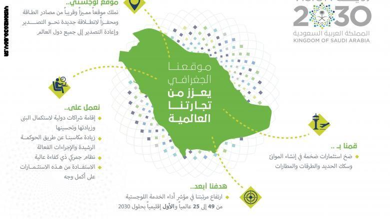 بالصور رؤية السعودية 2030 تشرح استراتيجية المستقبل عبر الانفوجرافيك Infographic Map Saudi Arabia