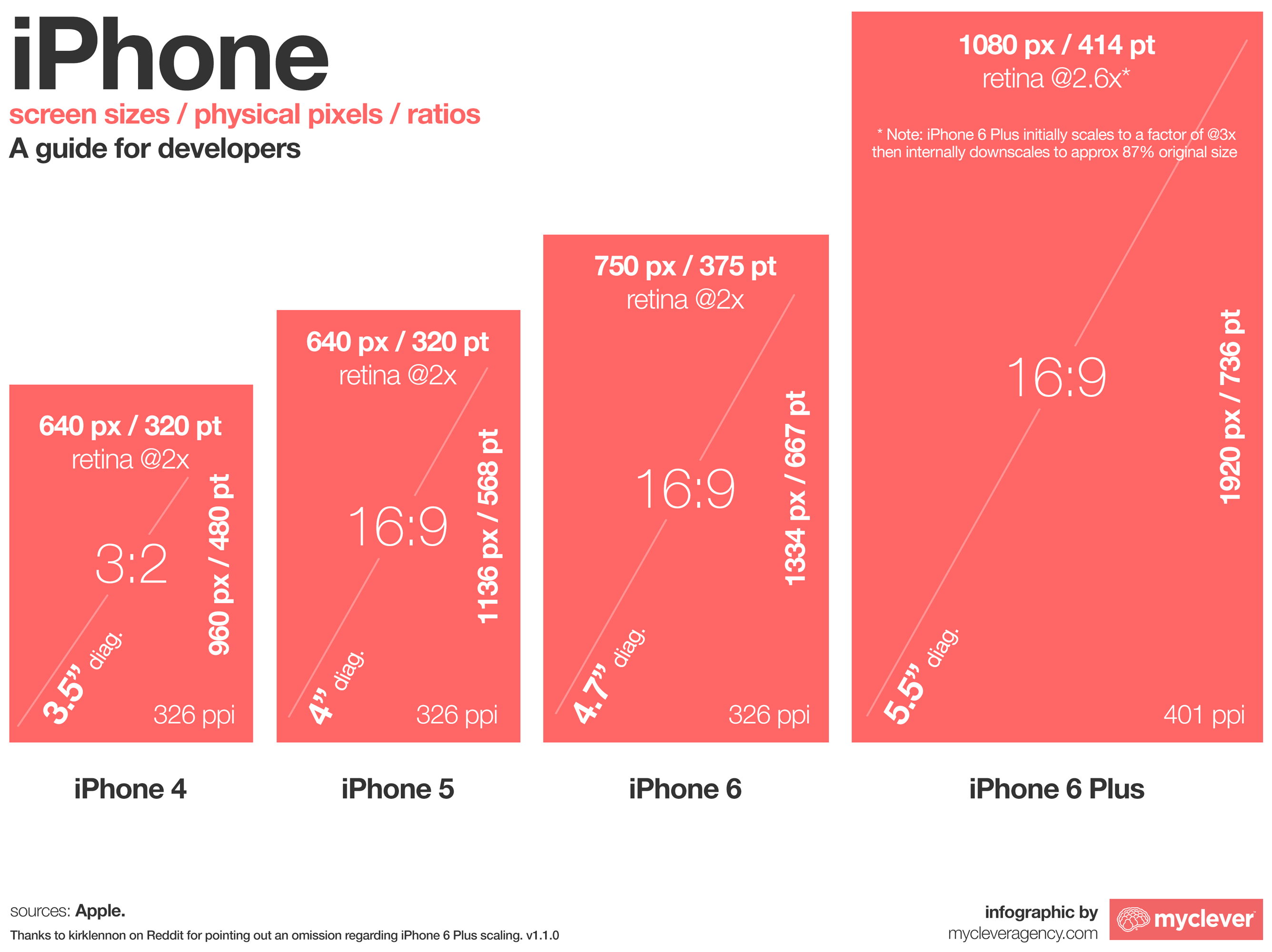 Screen Sizes Iphone Retina