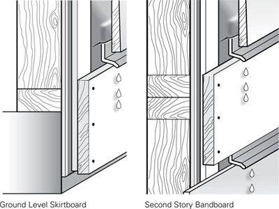 Cedar Siding General Installation Tips Real Cedar Cedar Siding Installing Siding Installing Cedar Siding