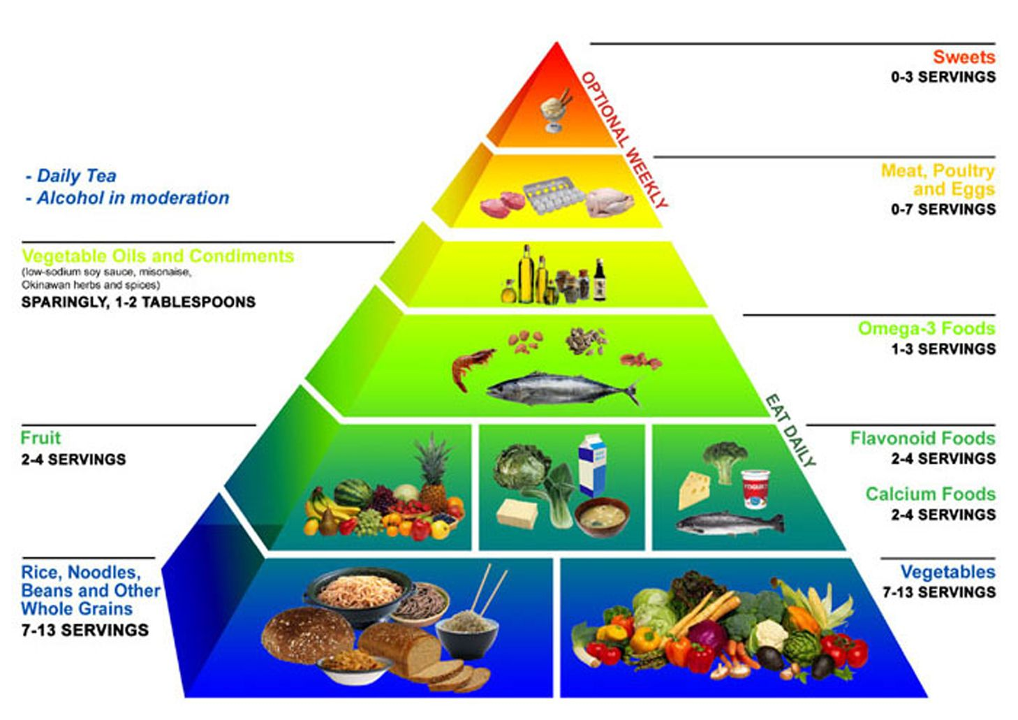 For Many People, Eating Healthy Foods And Meals Is