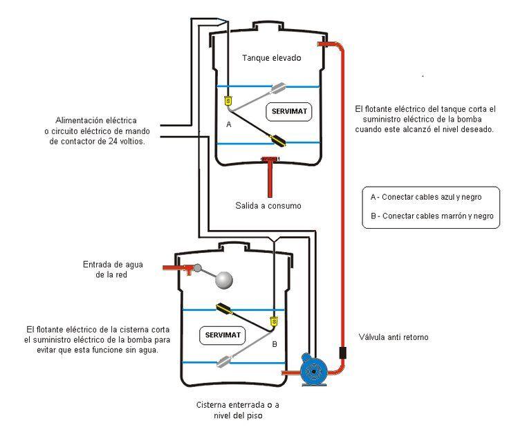 Como montar una cisterna simple cmo sustituir el sistema for Cambiar mecanismo cisterna