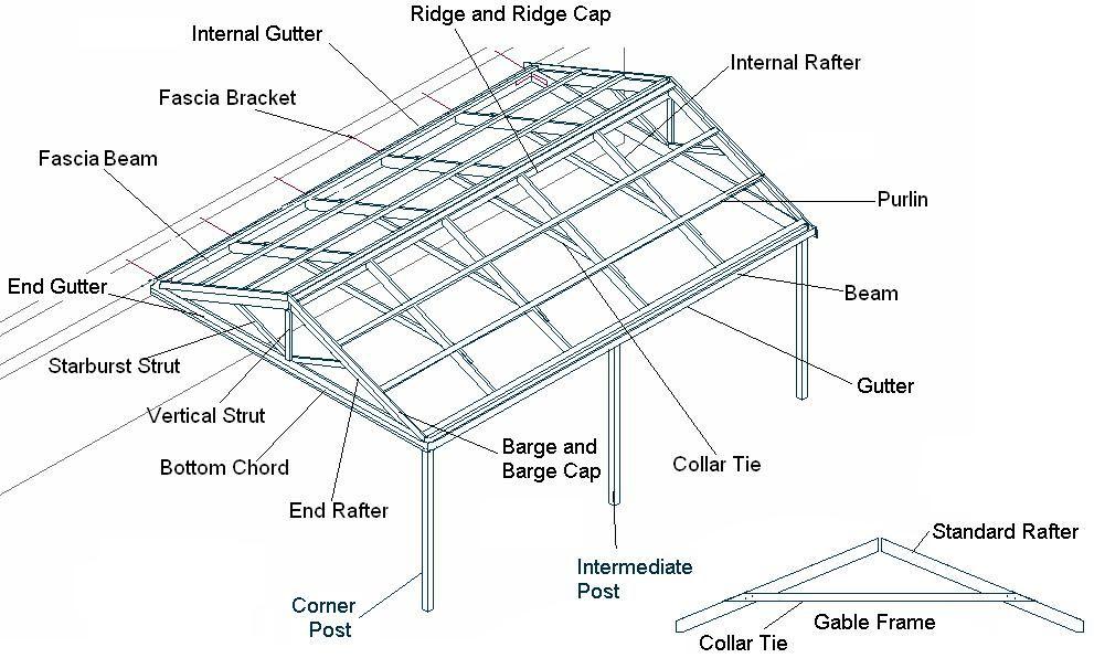 How To Build A Pergola Step Two Softwoods Building A Pergola Pergola Designs Gable Roof