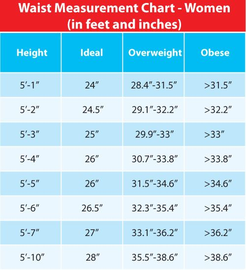 Chart for Women's Waist Measurements (so I can estimate ...