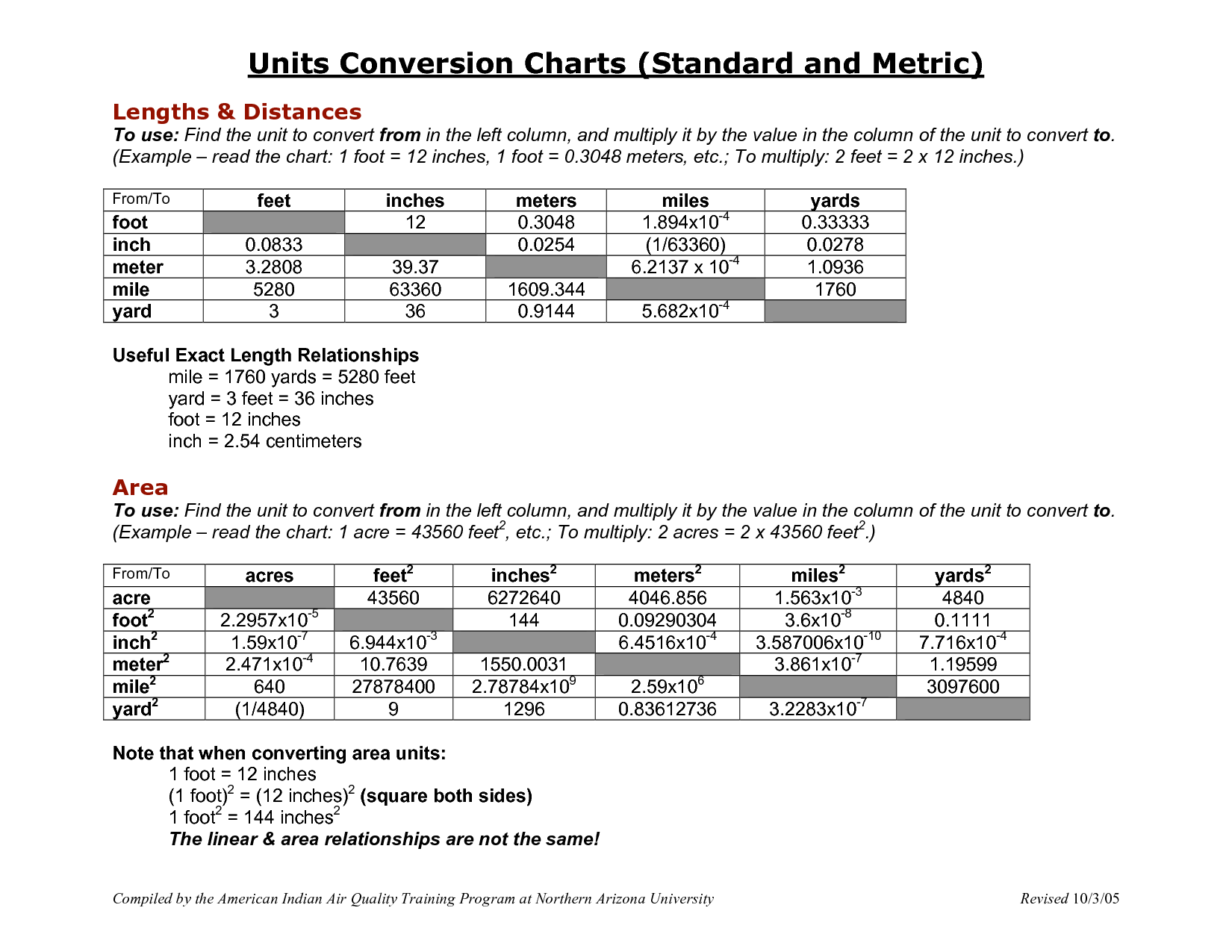 printable metric conversion table |  metric-units-and-conversion