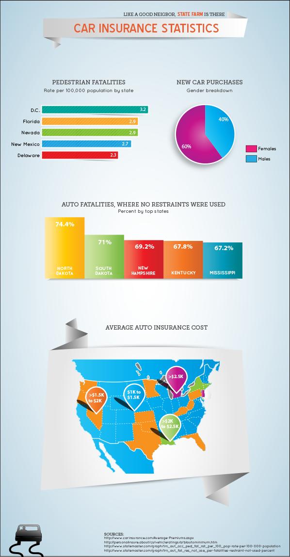 Auto Insurance Infographic Car insurance, Online
