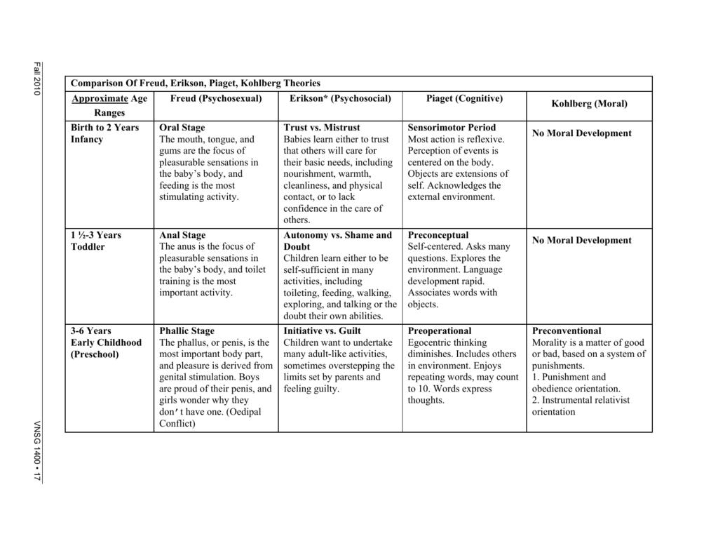 Comparison Of Freud Erikson Piaget Kohlberg Theories Freud Theories Comparison