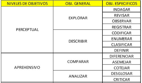 Objetivos Generales Y Específicos Tipos De Motivación Redaccion Trabajo De Investigacion