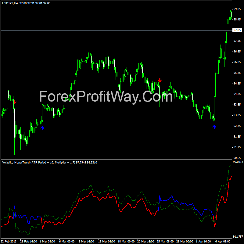 Forex metatrader indicators download