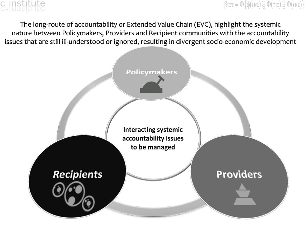 Extended Value Chains Evc And The Long Route Of