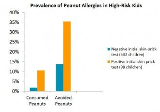 Peanuts During Infancy May Prevent Allergies Seattle Mama Doc