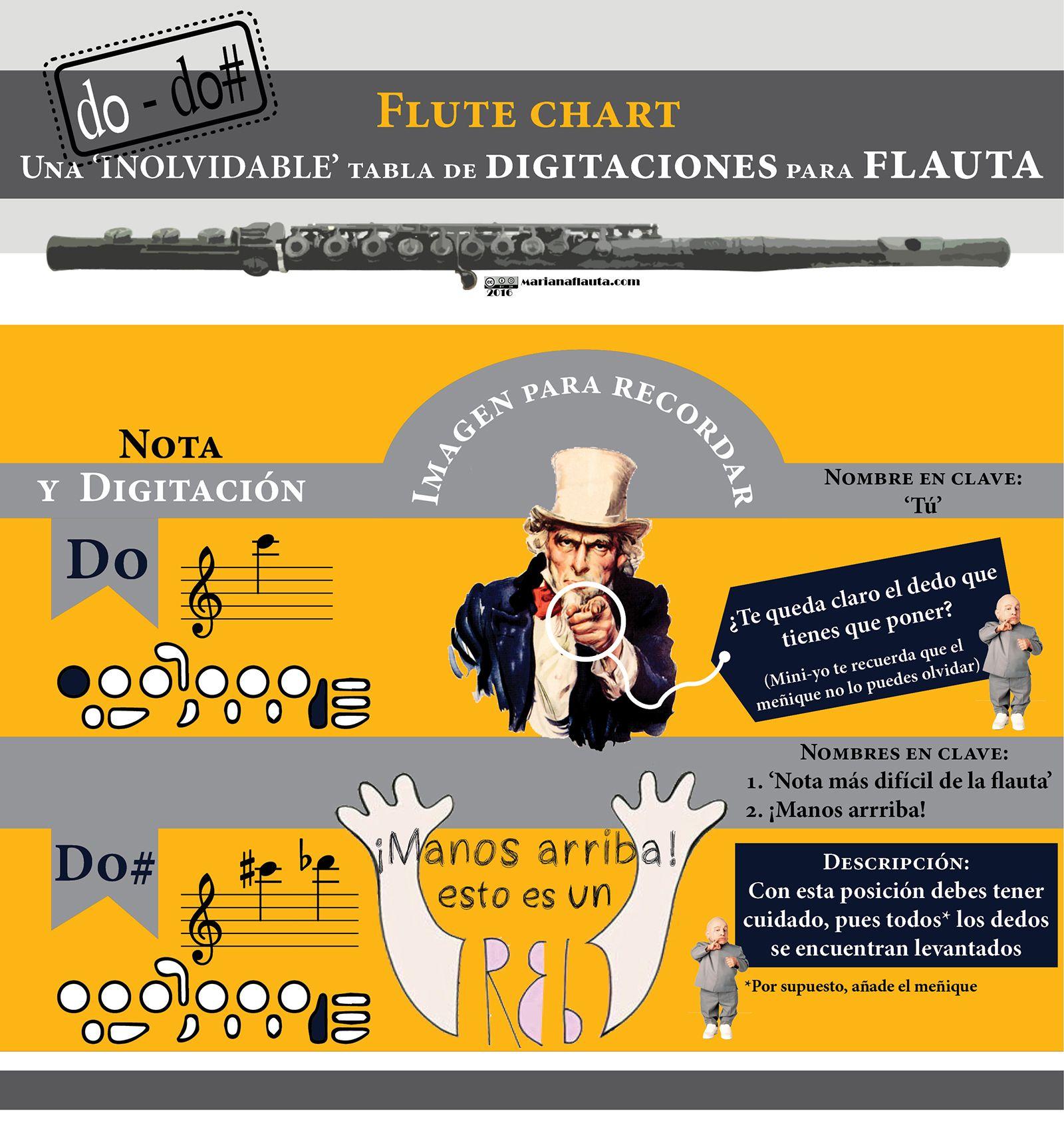 FLUTE CHART. Tabla especial de digitaciones para flauta travesera. #MusicBlog #flute #do #do# www.marianaflauta.com