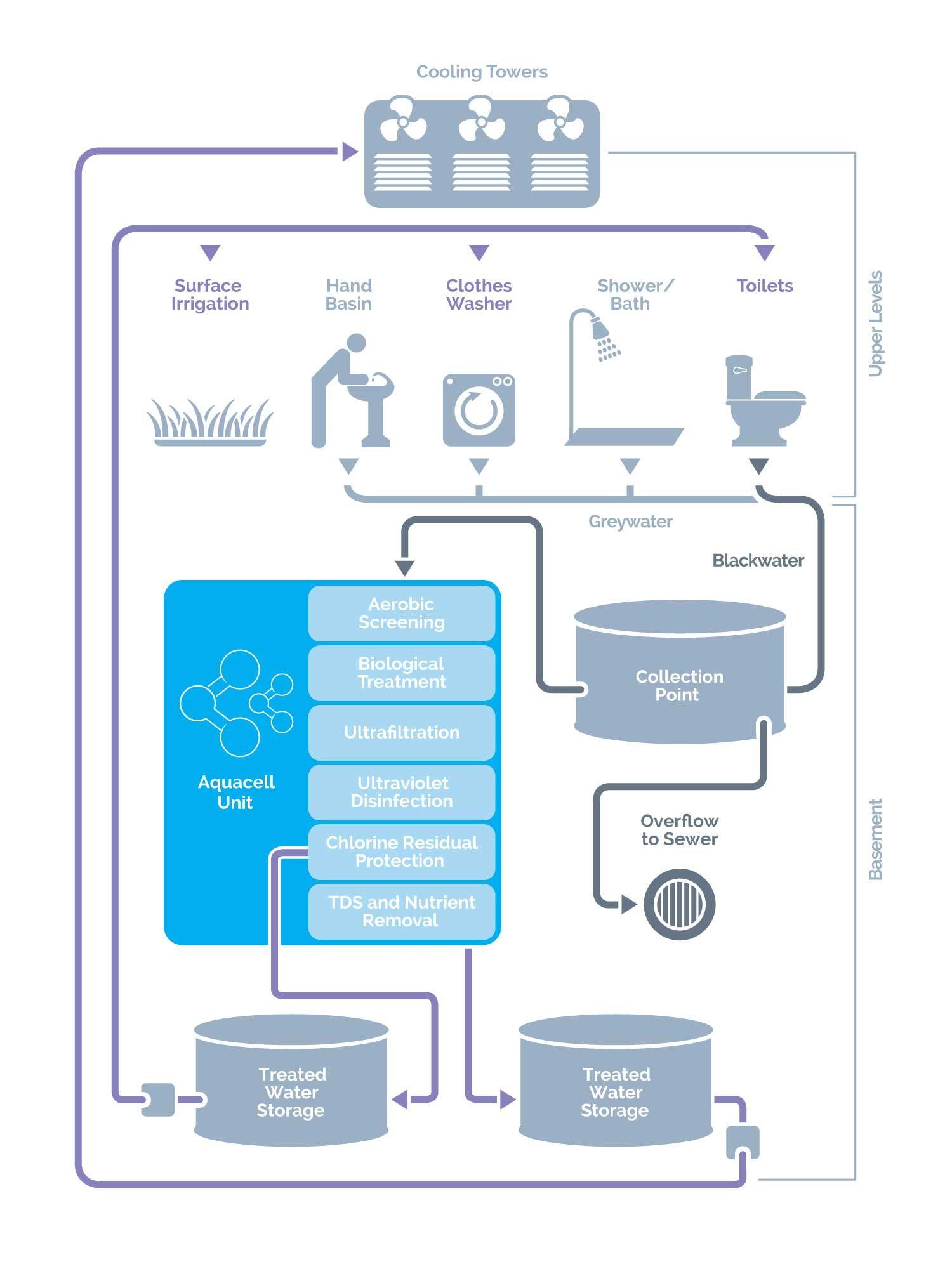 Aquacell_Blackwater System & Blackwater Recycling | PHOENIX Process Equipment Company | water