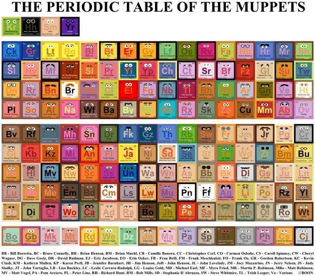 tabla periodica de los muppets - Tabla Periodica Na