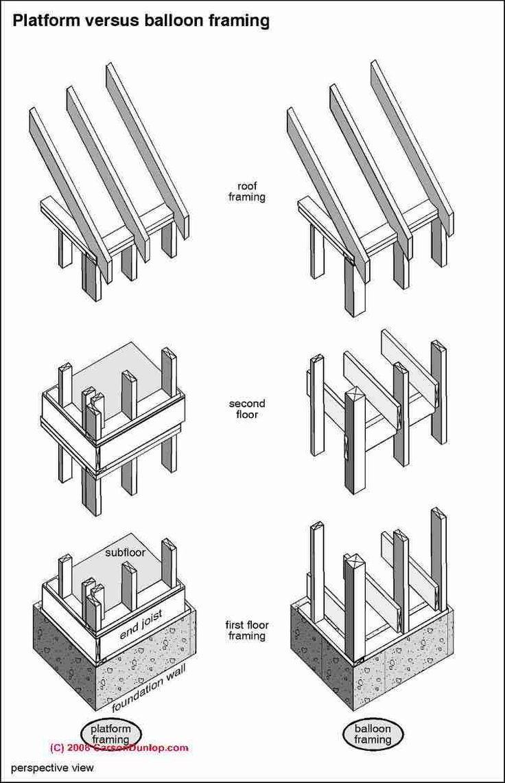Image result for wood framing details and dimensions materials and image result for wood framing details and dimensions publicscrutiny Images