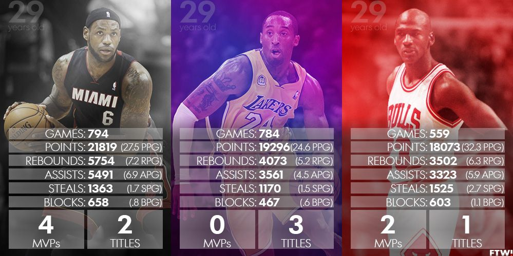 Lebron James Has Better Stats Than Jordan And Kobe By Age 29 Lebron James Stats Kobe Bryant Lebron James Lebron James