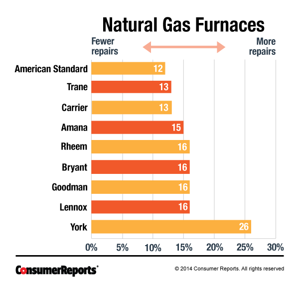 Most And Least Reliable Gas Furnaces Gas Furnace Furnace