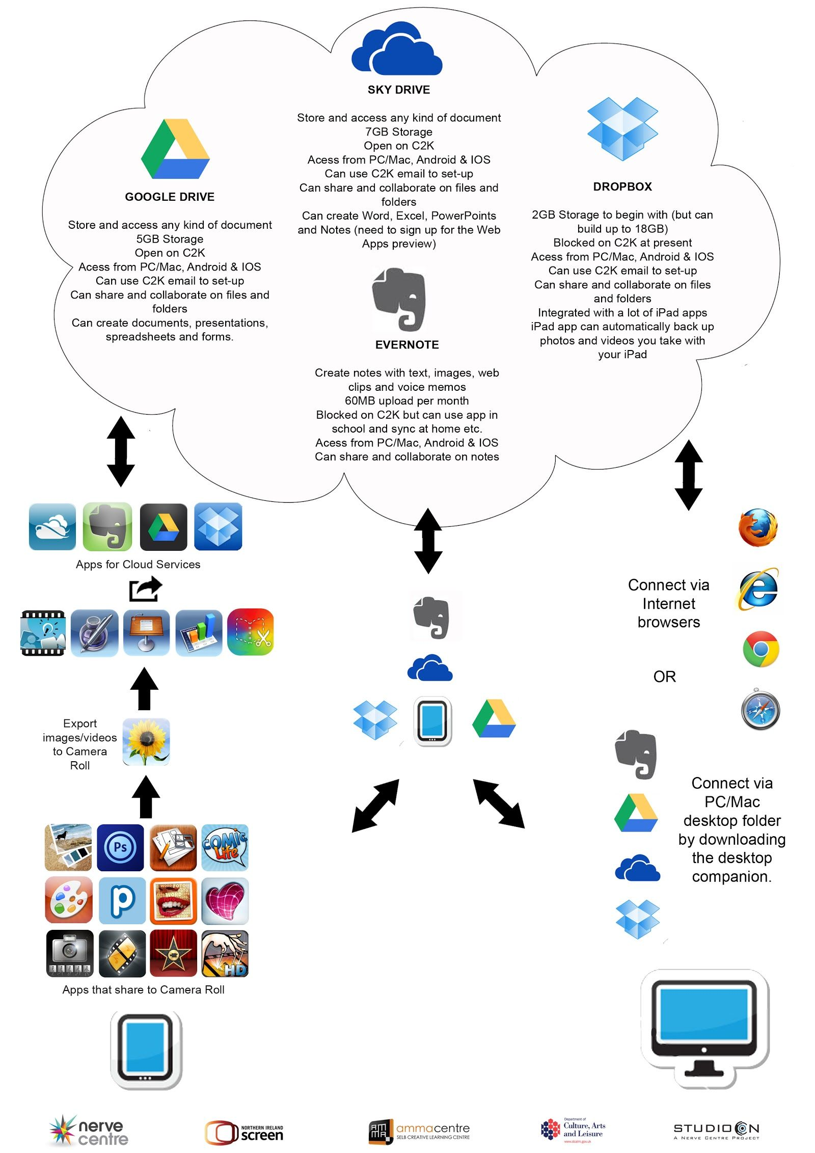 Cloud Workflow Diagram