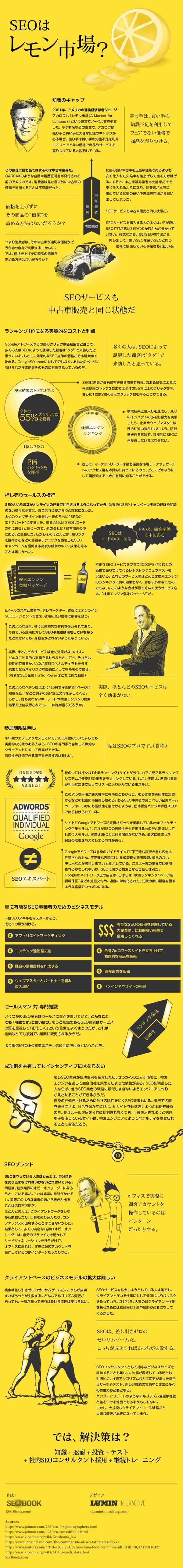 Seoが最強のレモン市場であることを証明するインフォグラフィック インフォグラフィック Webマーケティング マーケティング