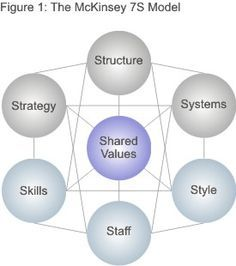 The Mckinsey 7 S Framework Making Every Part Of Your Organization Work In Harmony Management By Objective System Thinking Change Models Essay On Organizational Values Value