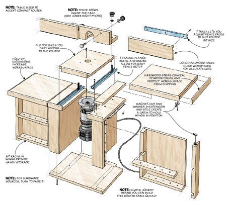 Compact router table woodsmith plans shop organization compact router table woodsmith plans greentooth Gallery