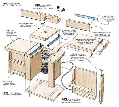 Compact Router Table Woodsmith Plans Shop Organization Pinterest
