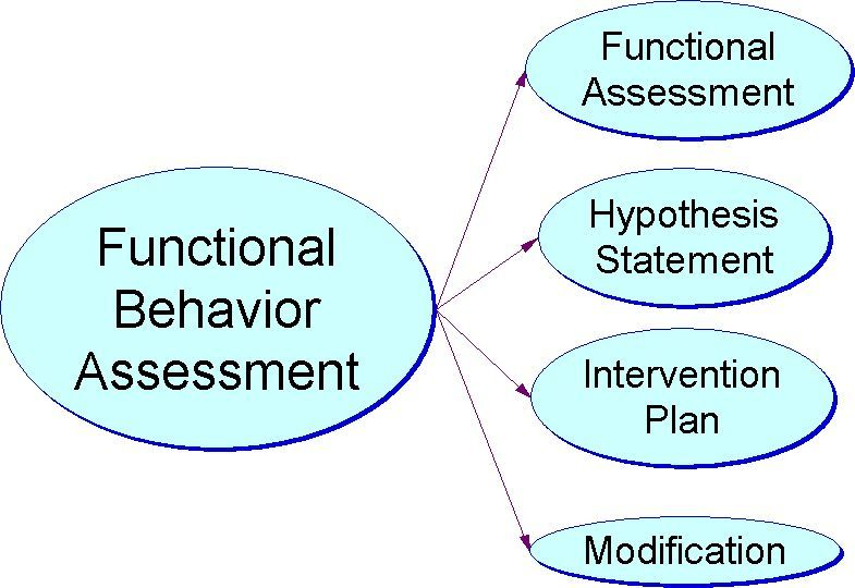 Functional Behavior Assessment to Behavior Support PlanTraining - functional behavior assessment
