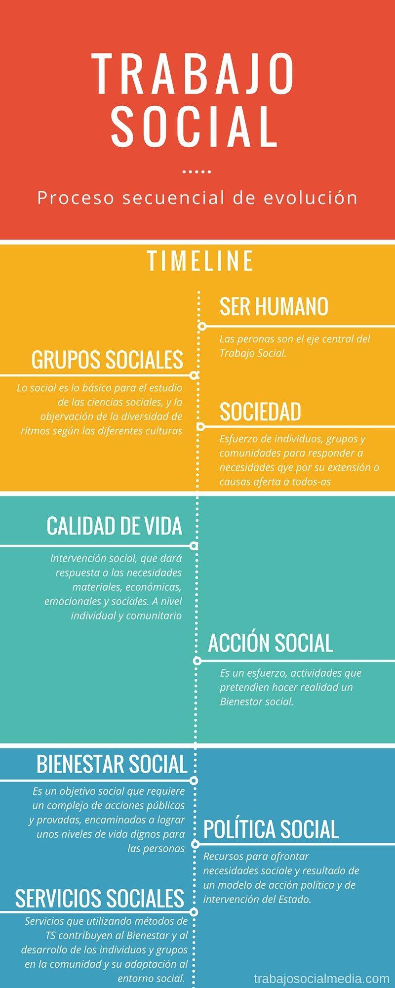 Evolución del Trabajo Social | Trabajo social | Pinterest ...