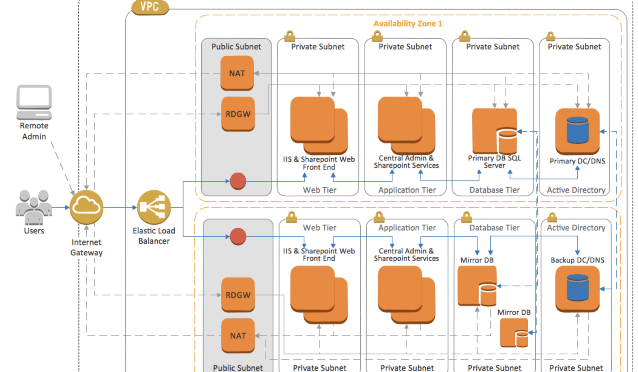Cs Odessa Updates Aws Architecture Diagrams Solution For Conceptdraw