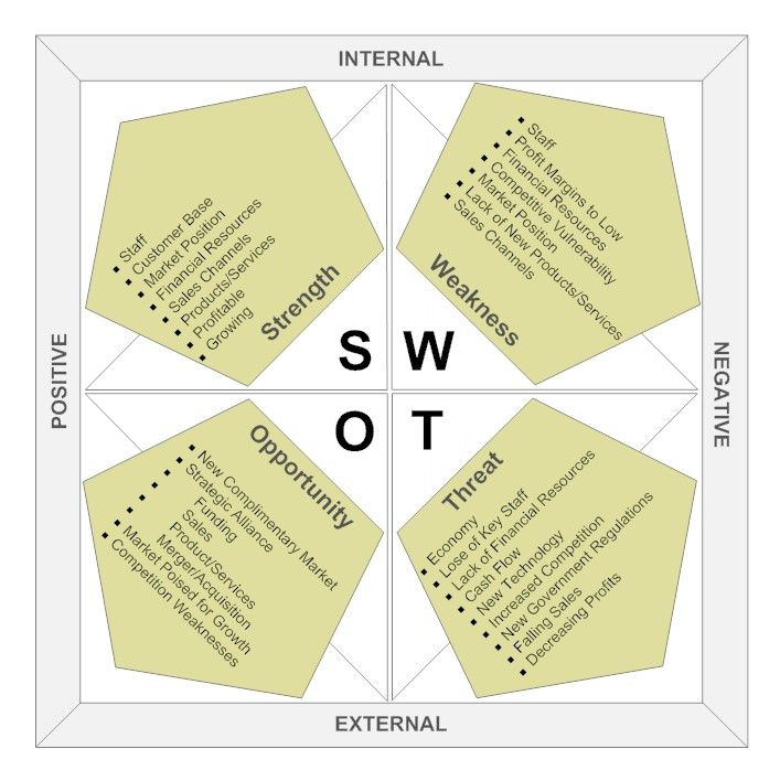 Swot Analysis  Office Oficina Coworking Business