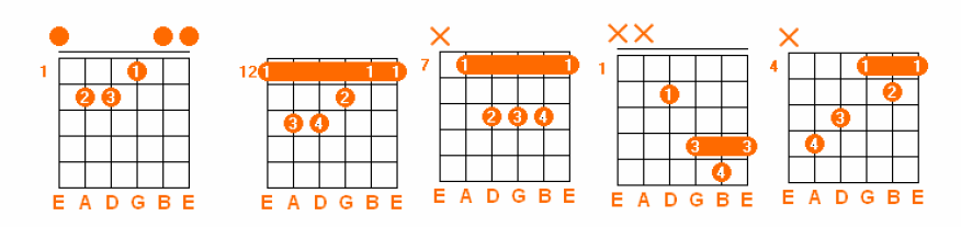 The Basics of Learning Guitar Chords | Guitar & other instruments ...