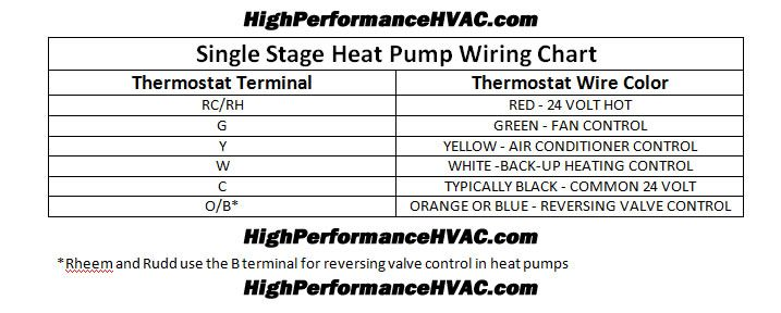 Heat Pump Thermostat Wiring Color Code On Hvac Transformer