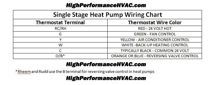 Heat Pump Thermostat Wiring Color Code on Hvac Transformer