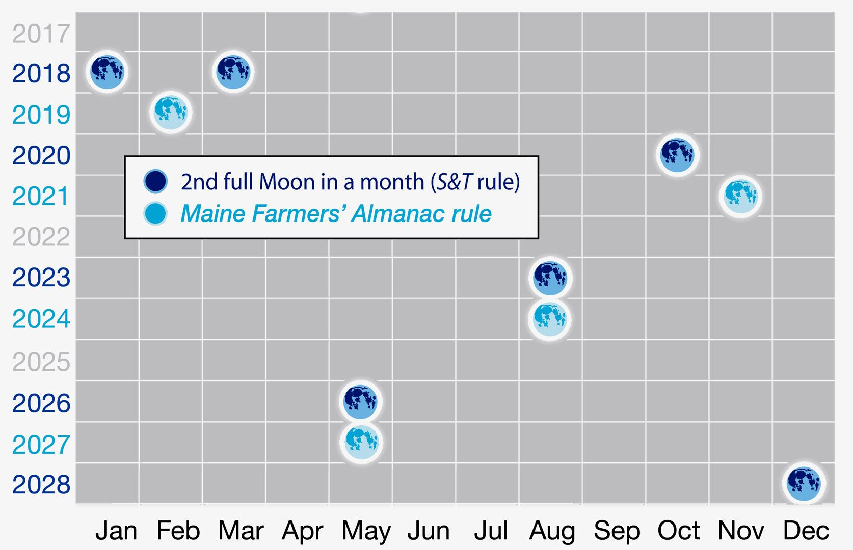 November 2017 To January 2019 Calendar Moon Phases for January 2019 Calendar | 99+ Cute January Calendar