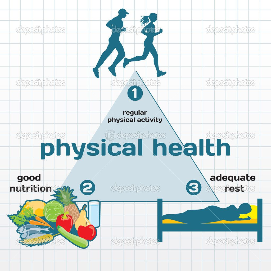 Physical Health Definition Click below for Nutritional