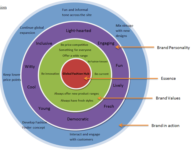 corporate strategies of new look and asos Ansoff's product/market growth matrix suggests that a business' attempts to grow depend on whether it markets new or existing products in new or existing markets the output from the ansoff product/market matrix is a series of suggested growth strategies which set the direction for the business.